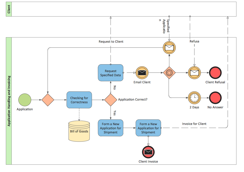 Bpmn 2 0 Process Flowchart How To Create A Bpmn