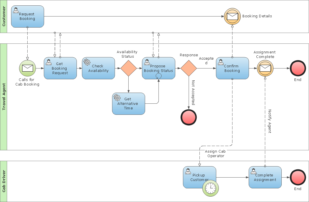 How To Create A Business Process Flow Chart: Business Process Modeling Notation Template | Creating a Simple rh:conceptdraw.com,Chart