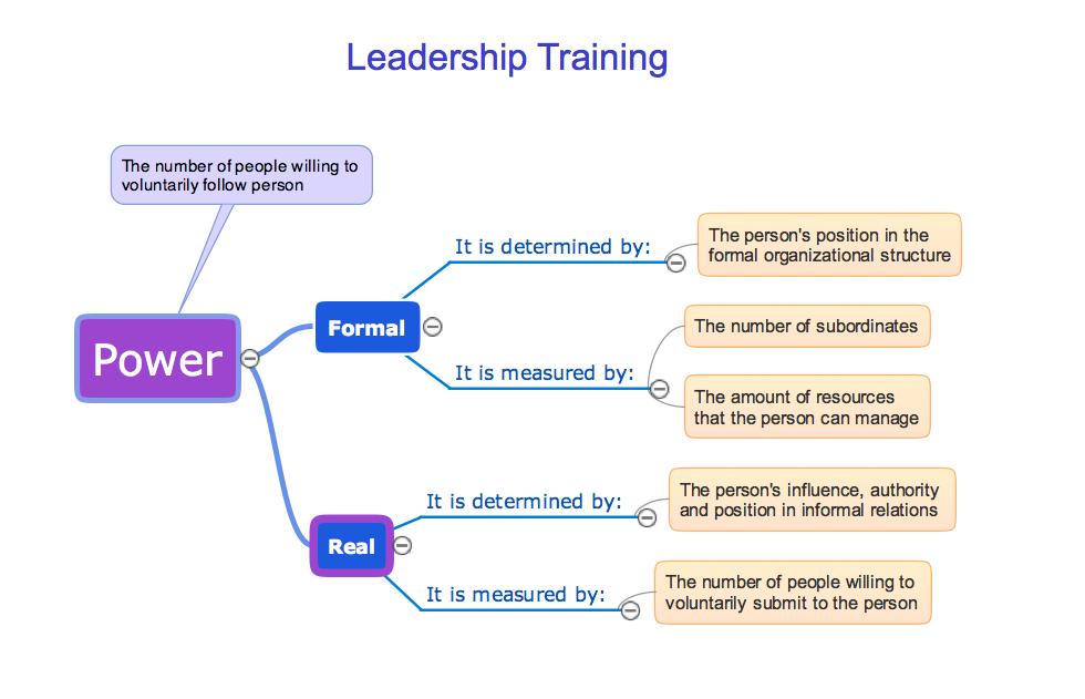 Learning with MindMap - Leadership training