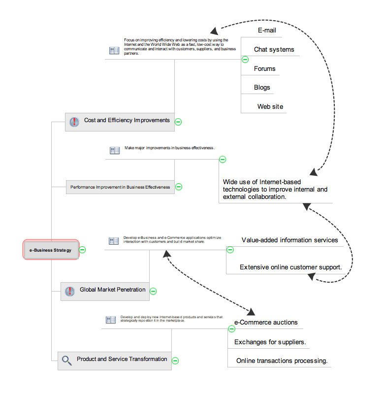 Collaborative Project Management via Skype mind map - ConceptDraw MINDMAP example