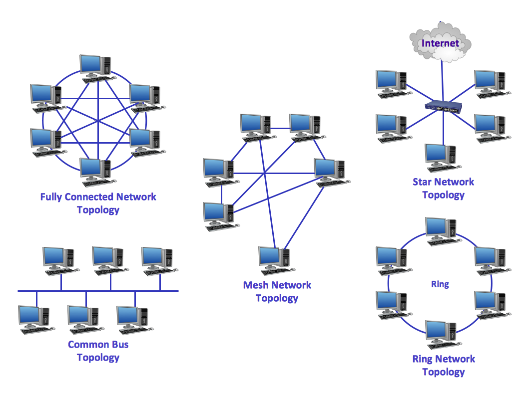 network topologiescommon network topologies diagram