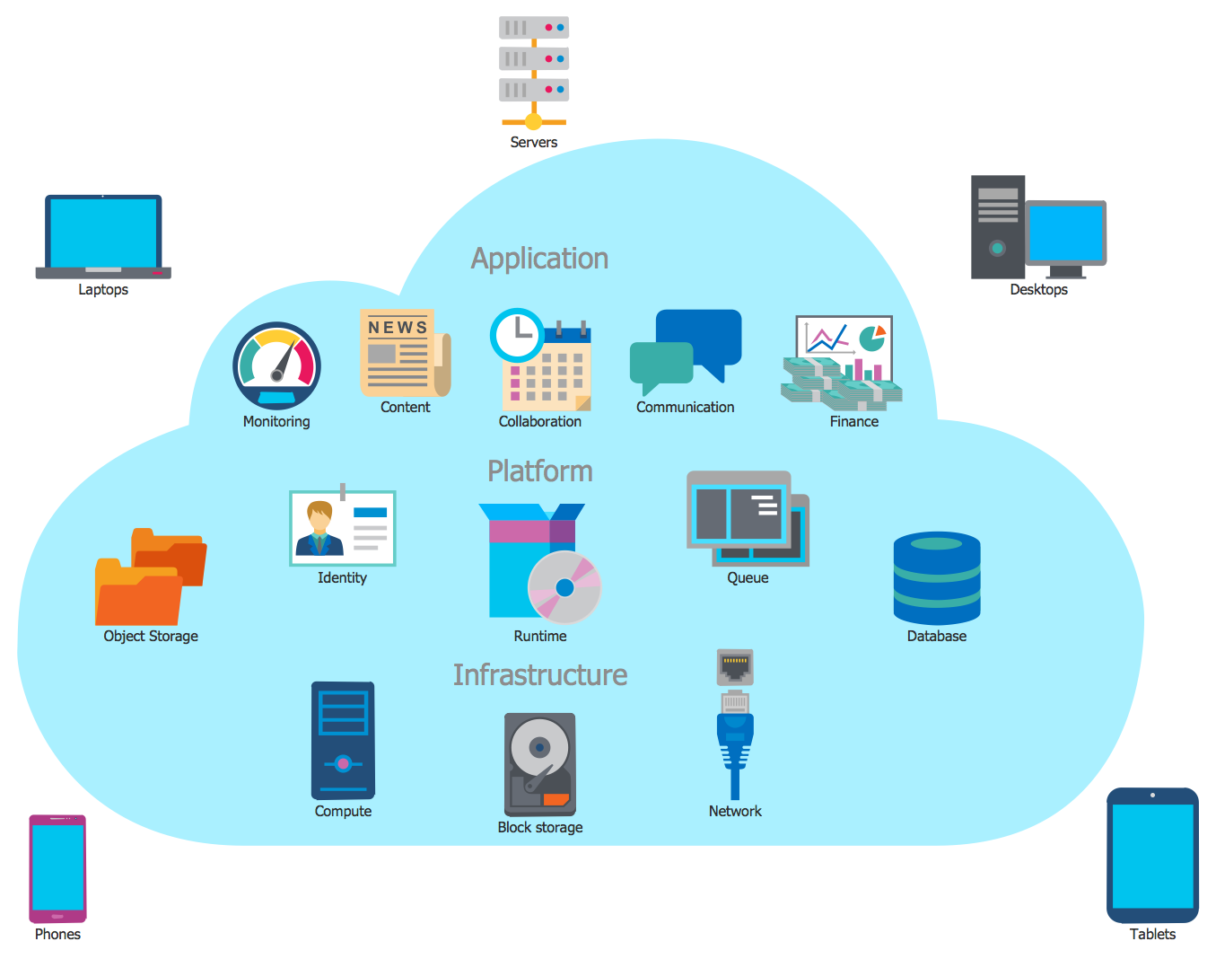 ER Diagram for Cloud Computing
