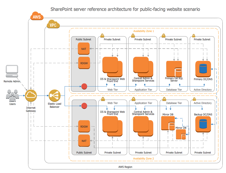 Visio Logical Network Diagram With Amazon Web Services - Collection ...