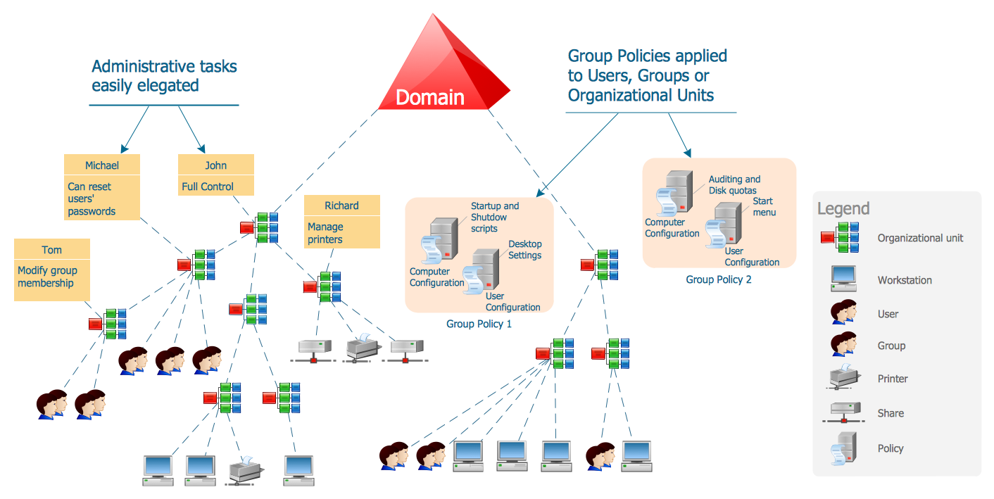 Active directory diagram active directory structure Domaine architecture