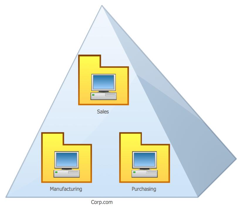 Organizational Units *