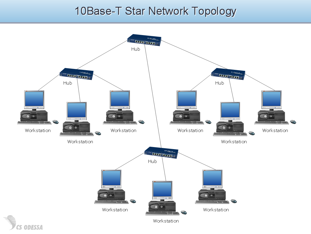 10Base T-star network topology diagram - Computer and Networks solution diagram