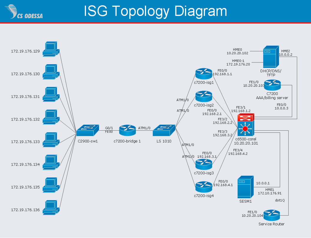 Cisco Intelligent Services Gateway topology diagram - Computer and Networks solution