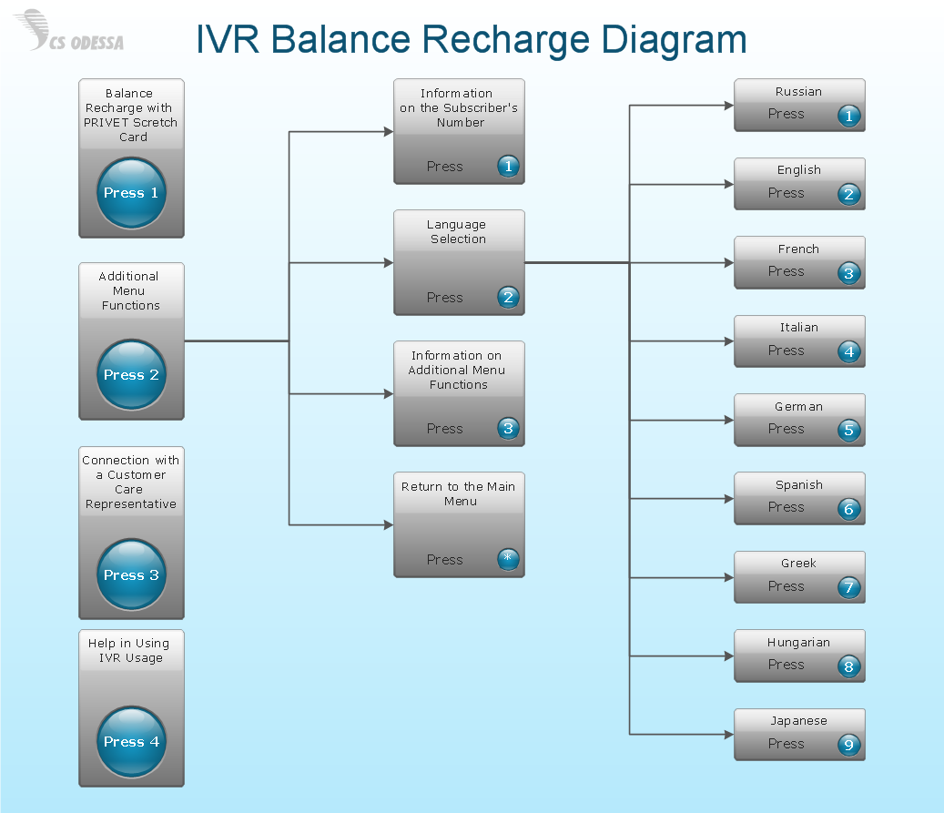 Network Diagram Software<br>IVR Balance Recharge Diagram *