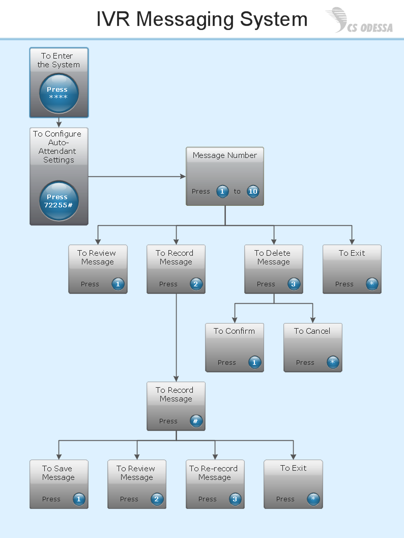 IVR messaging system network diagram - Computer and Networks solution sample