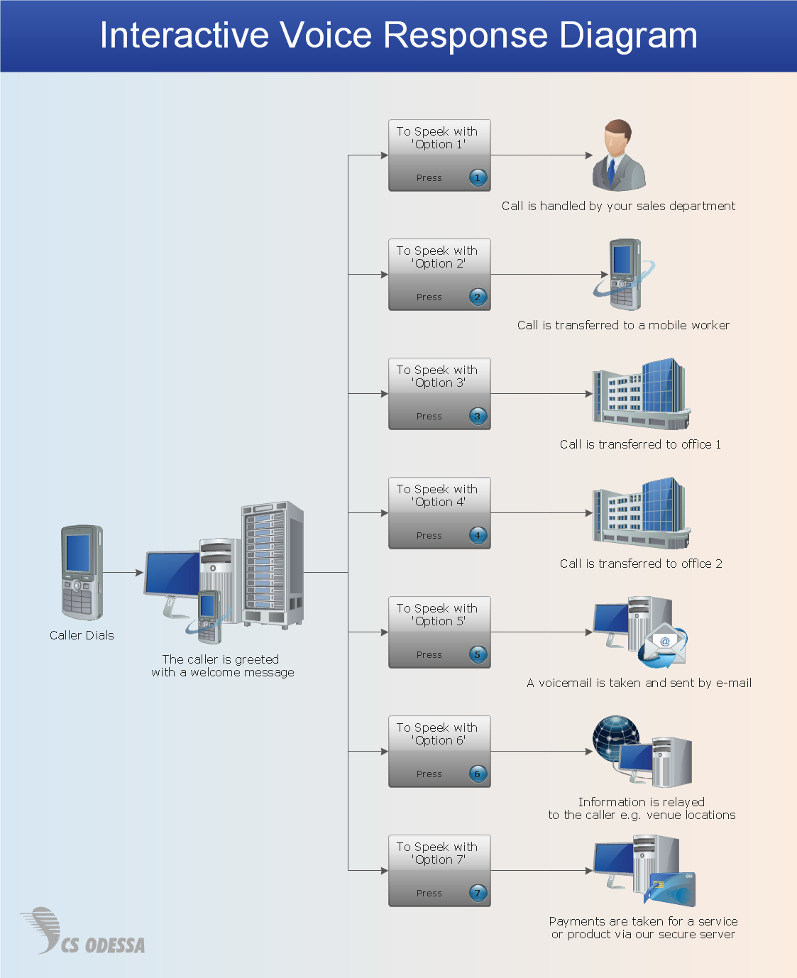 Network Diagram Software<br>IVR Services *