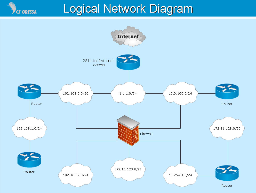 Logical computer network diagram - Computer and networks solution sample