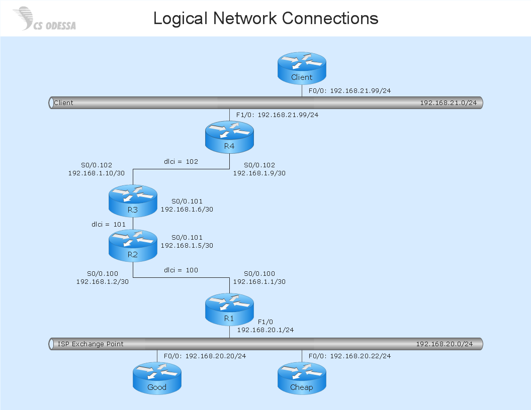 logical network diagram quickly create professional lan diagram rh conceptdraw com Network Architecture Diagram network logic diagram pmp