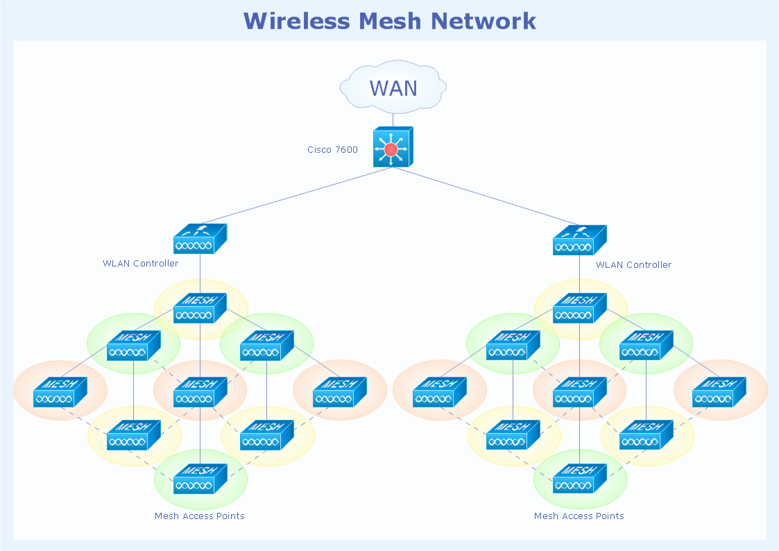 Cisco Wireless Network Diagram Examples And Visio Circuit Schematic Symbols With The Amateur Radio Relay Mesh Topology Computer Networks Solution Example