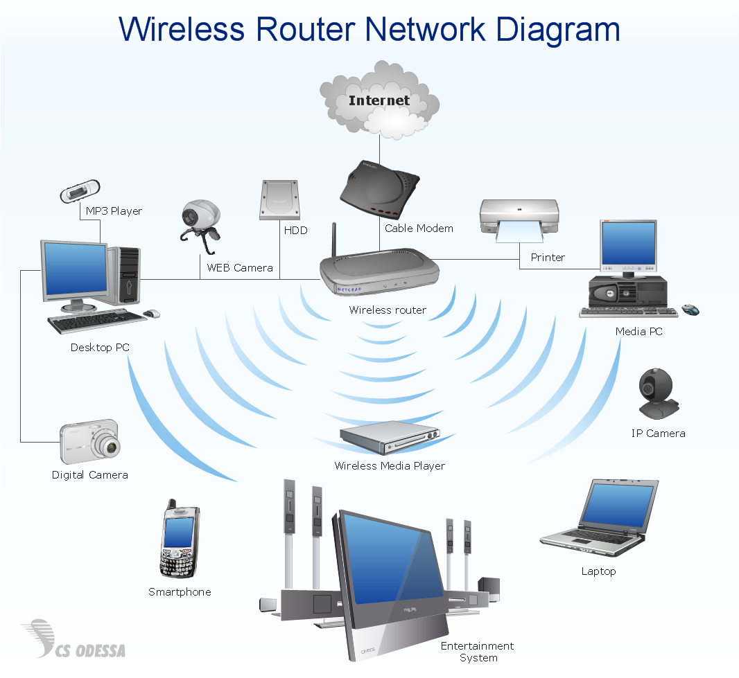 network diagram software   quickly create high quality network    wireless router home area network diagram   computer and networks solution sample