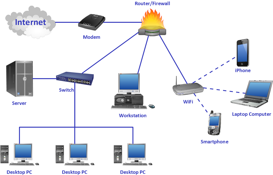 Sample 1. Computer network system design diagram.