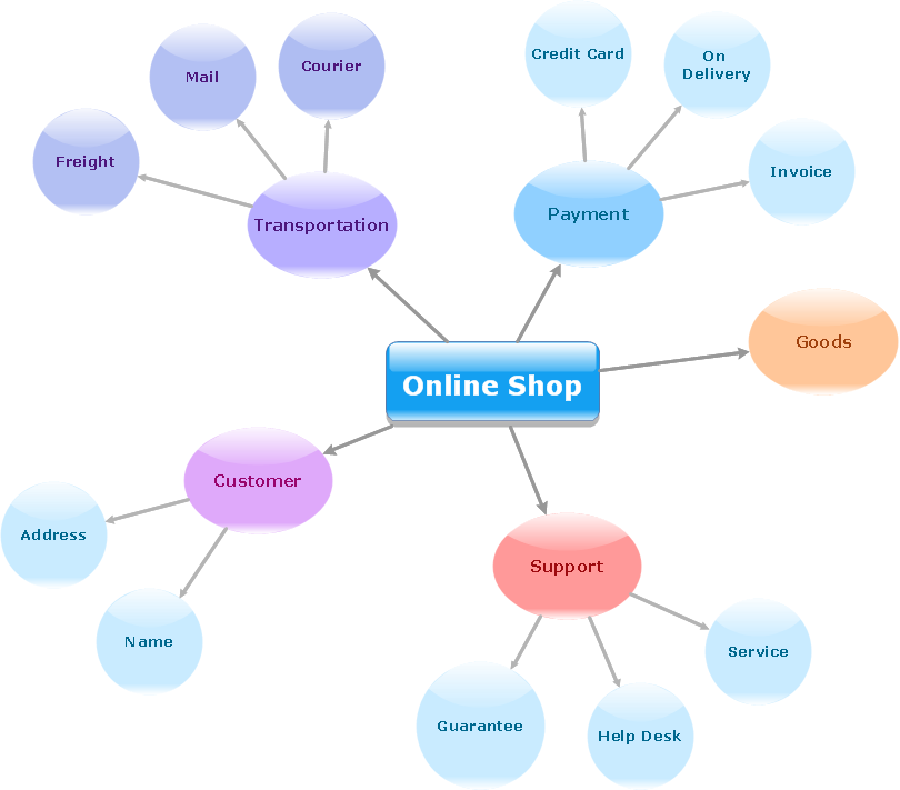 Simple diagramming draw diagrams quickly and easily diagram software concept map online shop ccuart Choice Image