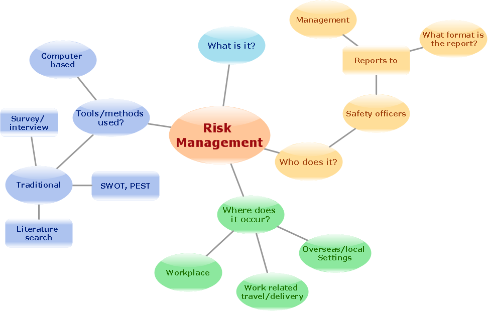 concept map risk management this is flowchart maker - Easy Flowchart Software