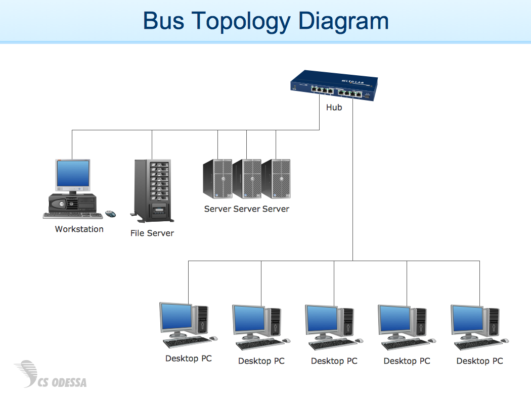 bus network topology   network topologies   fully connected    bus topology diagram   example for conceptdraw solution computer and networks
