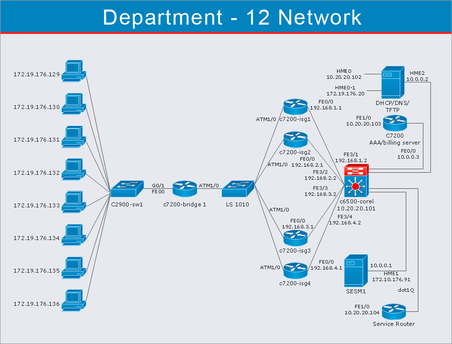 Cisco network diagram - ConceptDraw Computer and Networks solution