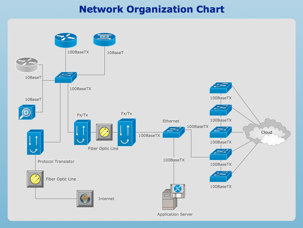 logical network diagram   quickly create professional lan diagram    network organization chart   conceptdraw computer and networks solution