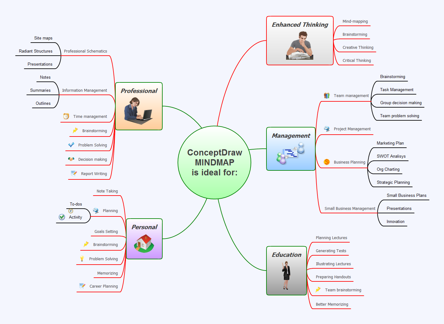 ConceptDraw MINDMAP most common uses