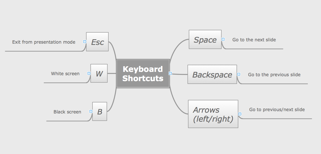 ConceptDraw solution Remote Presentation for Skype keyboard shortcuts mind map