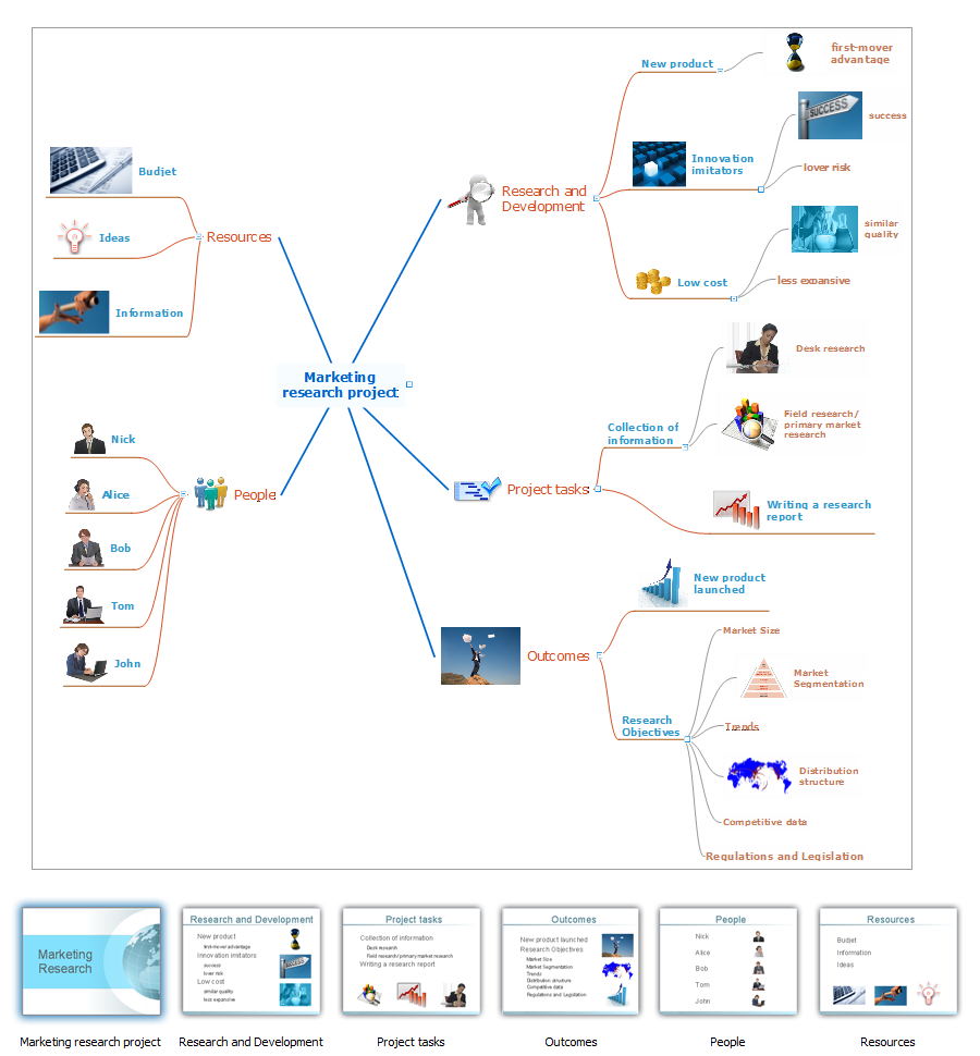 Mind map sample - Marketing research project - for ConceptDraw solution Remote Presentation for Skype