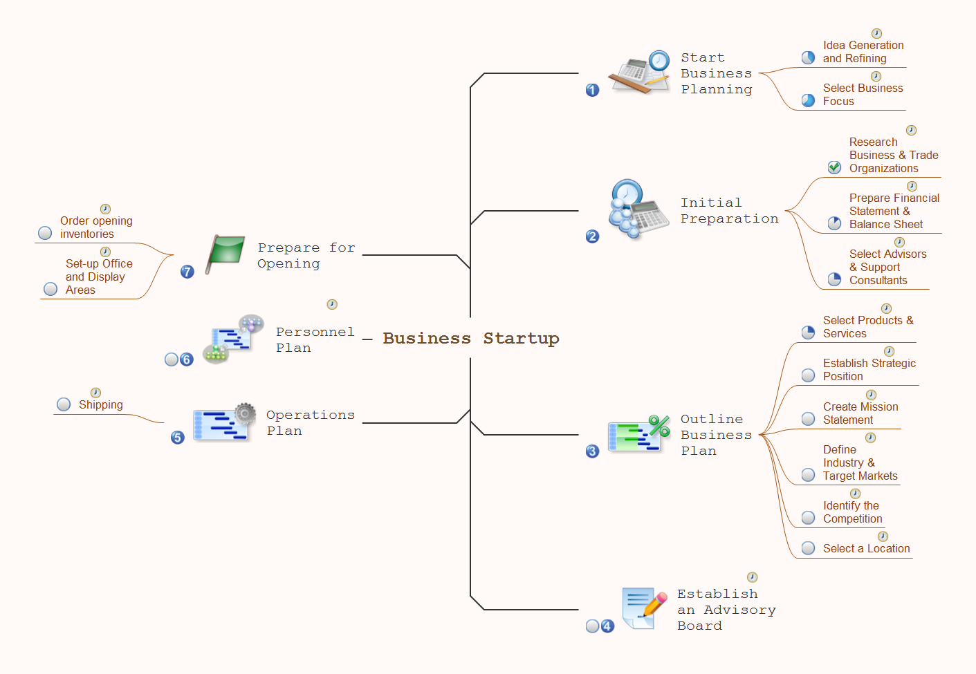 Mind map example - Business startup - ConceptDraw Remote Presentation for Skype solution