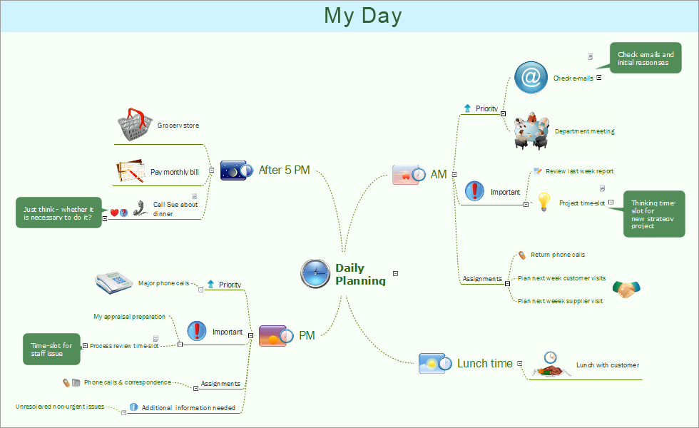 Mind map example - Daily planning - ConceptDraw Remote Presentation for Skype solution