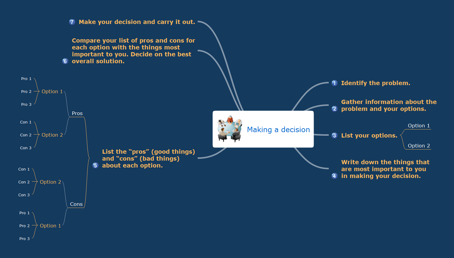 Mind map sample - Making a decision - for ConceptDraw solution Remote Presentation for Skype