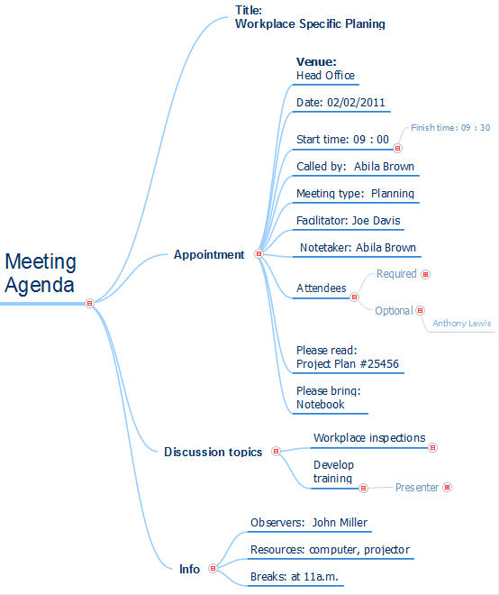 Mind map example - Meeting agenda - for ConceptDraw solution Remote Presentation for Skype