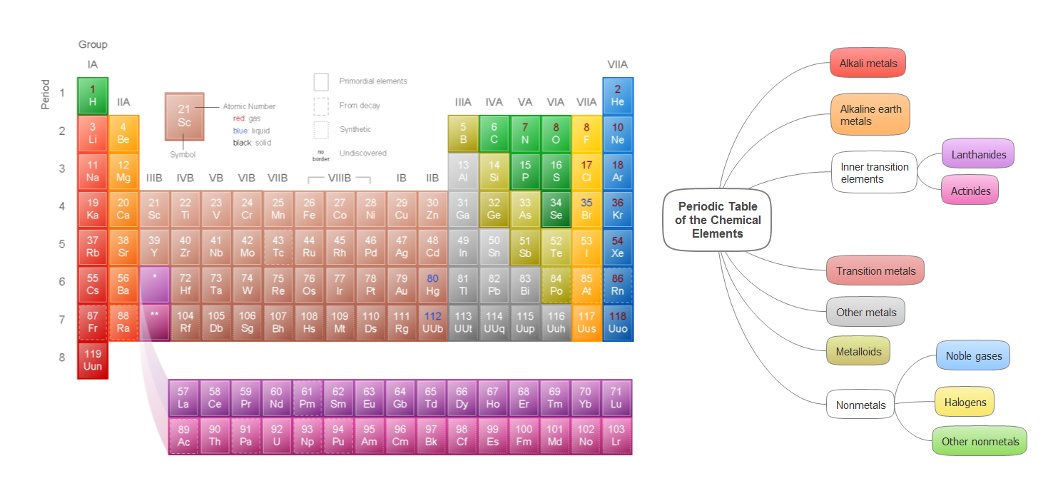 Design elements periodic table of chemical elements how to mind map example periodic table of the chemical elements conceptdraw solution remote presentation for urtaz Images