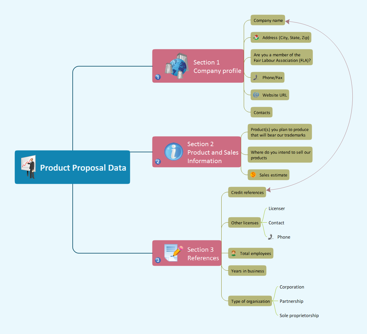 Mind map example - Product Proposal Data - for ConceptDraw solution Remote Presentation for Skype