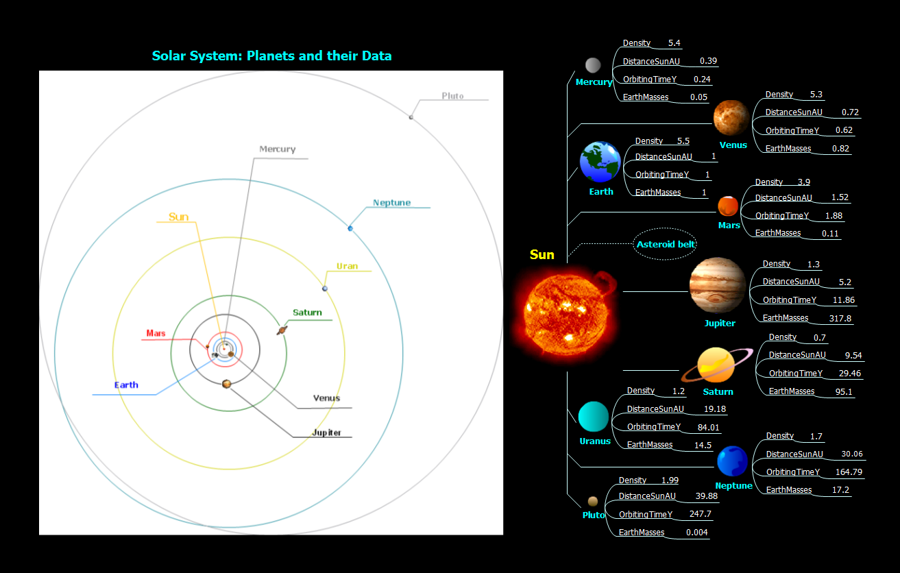 Mind map example - Solar system - ConceptDraw solution Remote Presentation for Skype
