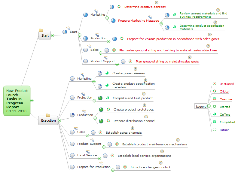 Mind map example - Project tasks in progress - ConceptDraw Remote Presentation for Skype solution