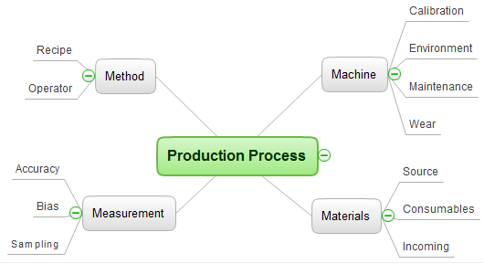 Mind map template - Production process quality problem solving - for ConceptDraw solution Remote Presentation for Skype