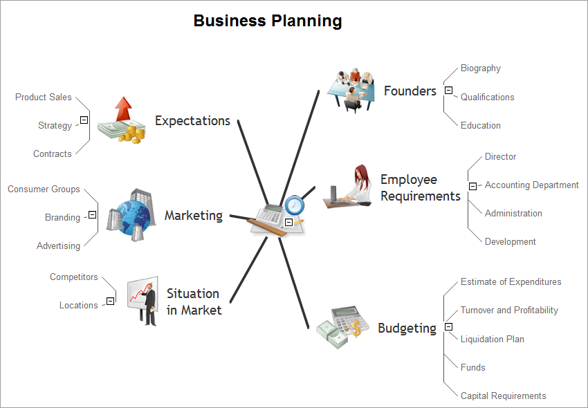Business planning mind map sample - for ConceptDraw solution Remote Presentation for Skype