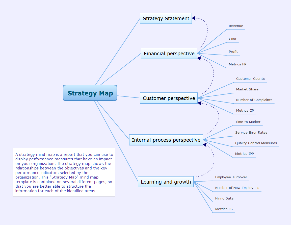 Strategy mind map template - ConceptDraw-Remote-Presentation-for-Skype-solution