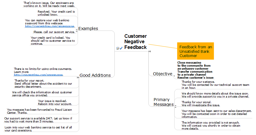 Social Media Response Management Action Maps - software tool *