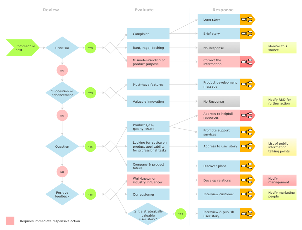 social media response dfd flowchart - software ( mac pc ), Powerpoint templates