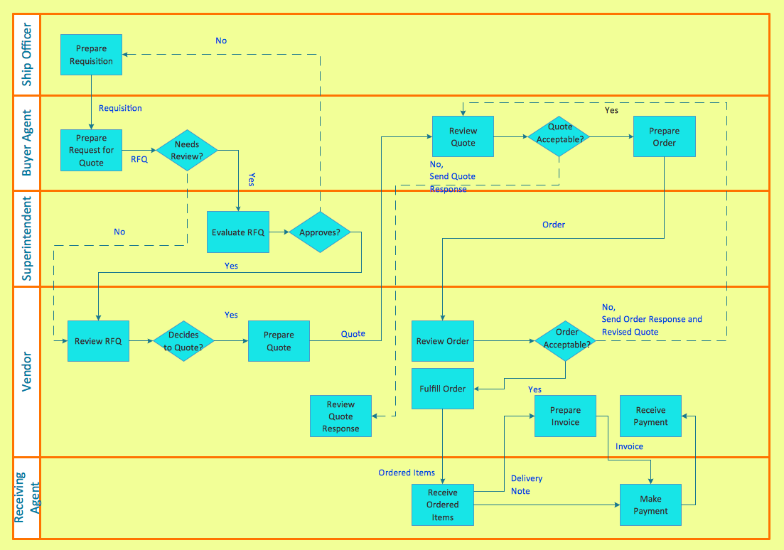 Cross functional flowchart to draw cross functional process maps cross functional flowchart horizontal business process geenschuldenfo Image collections