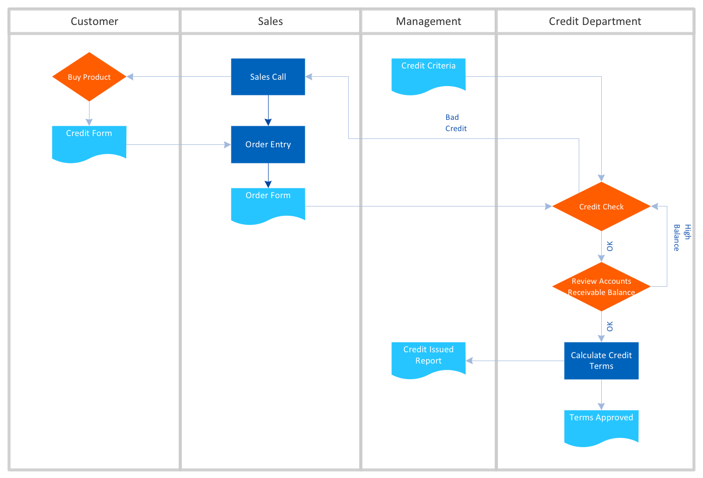 cross functional flowchart examples rh conceptdraw com process flow diagram definition process flow diagram explain