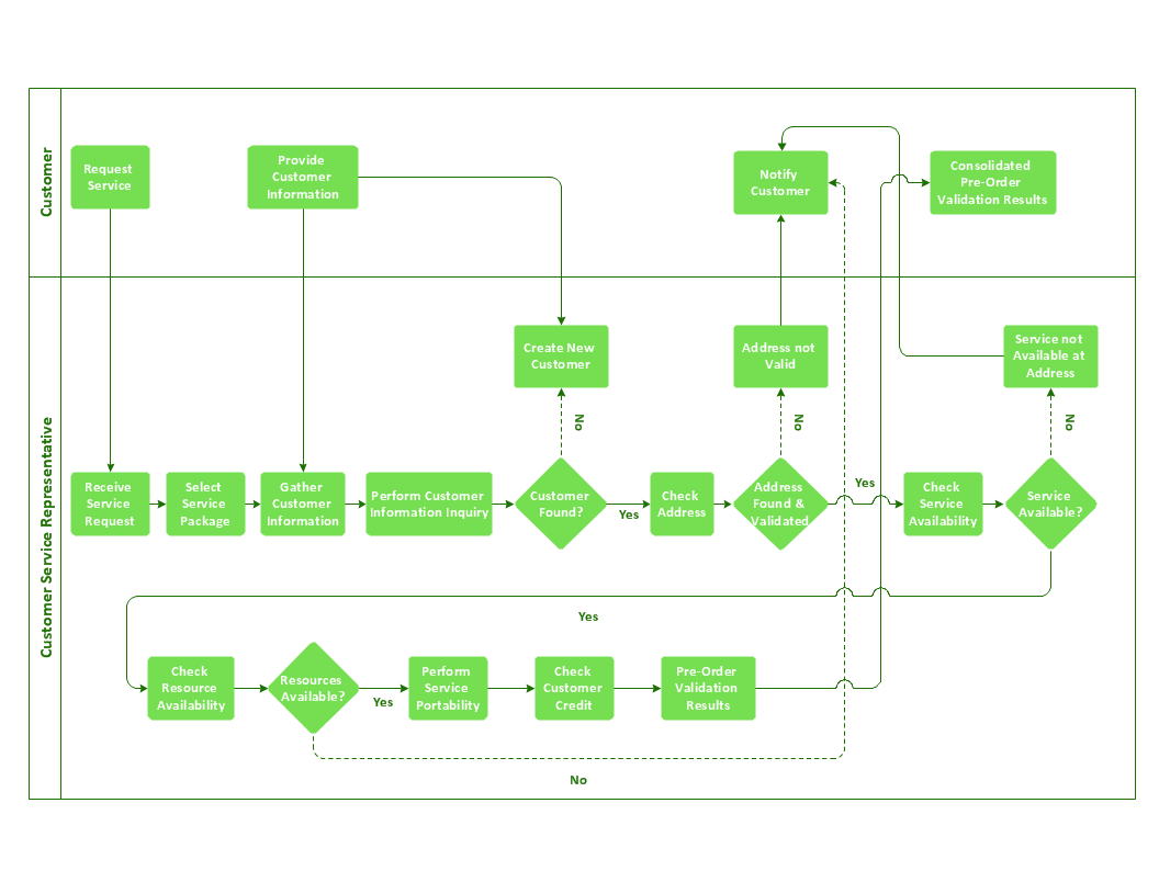 Cross-functional flow chart - Providing telecom services