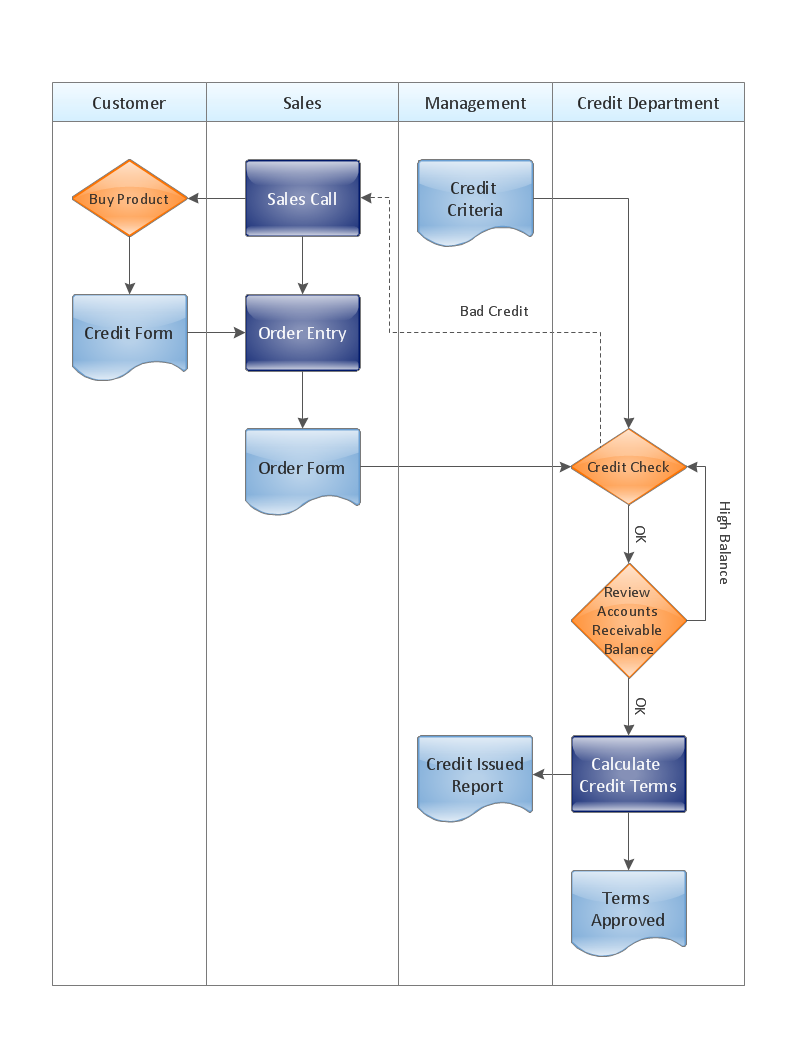 Cross Functional Flowchart Credit Approval on Clean Desk Diagram