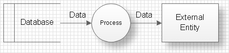 Data flow diagram workflow diagram process flow diagram objects of data flow diagrams are interpreted in the following way ccuart Image collections