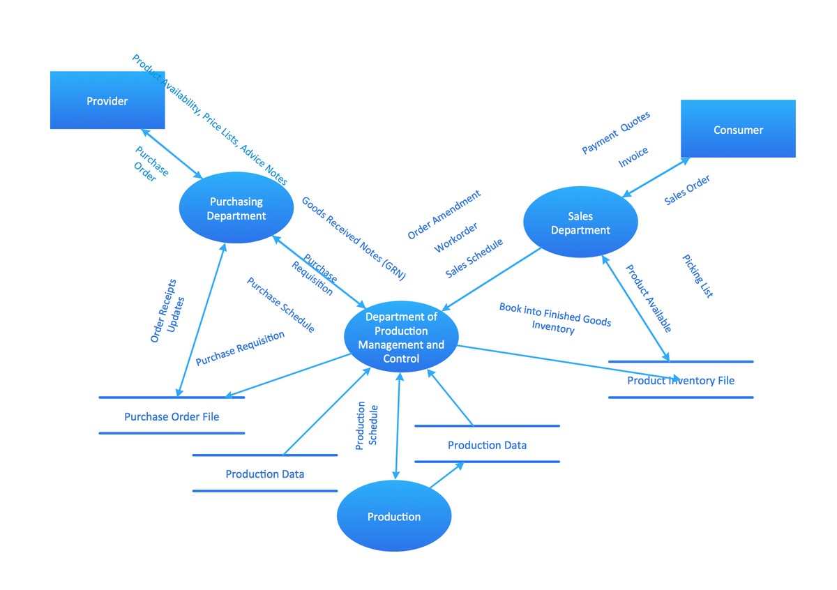 Example of dfd for online store data flow diagram dfd model of small traditional production enterprise ccuart Gallery