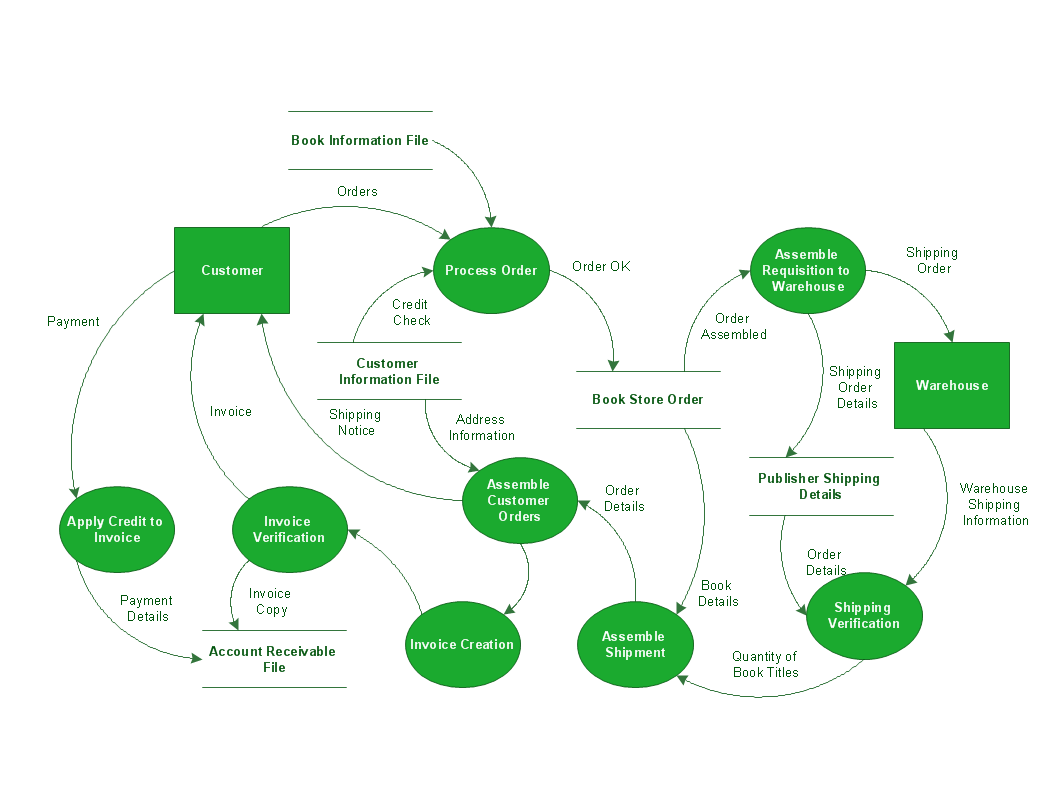 Data flow diagram data flow diagram process conceptdraw pro dfd data flow diagram process ccuart Gallery