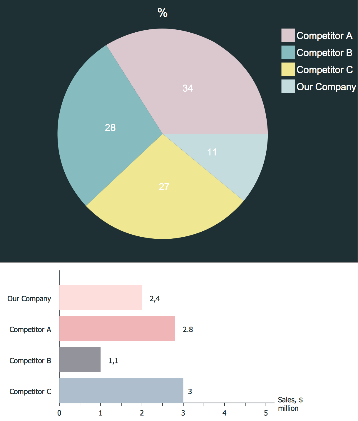 Competitor analysis for Competitor research template