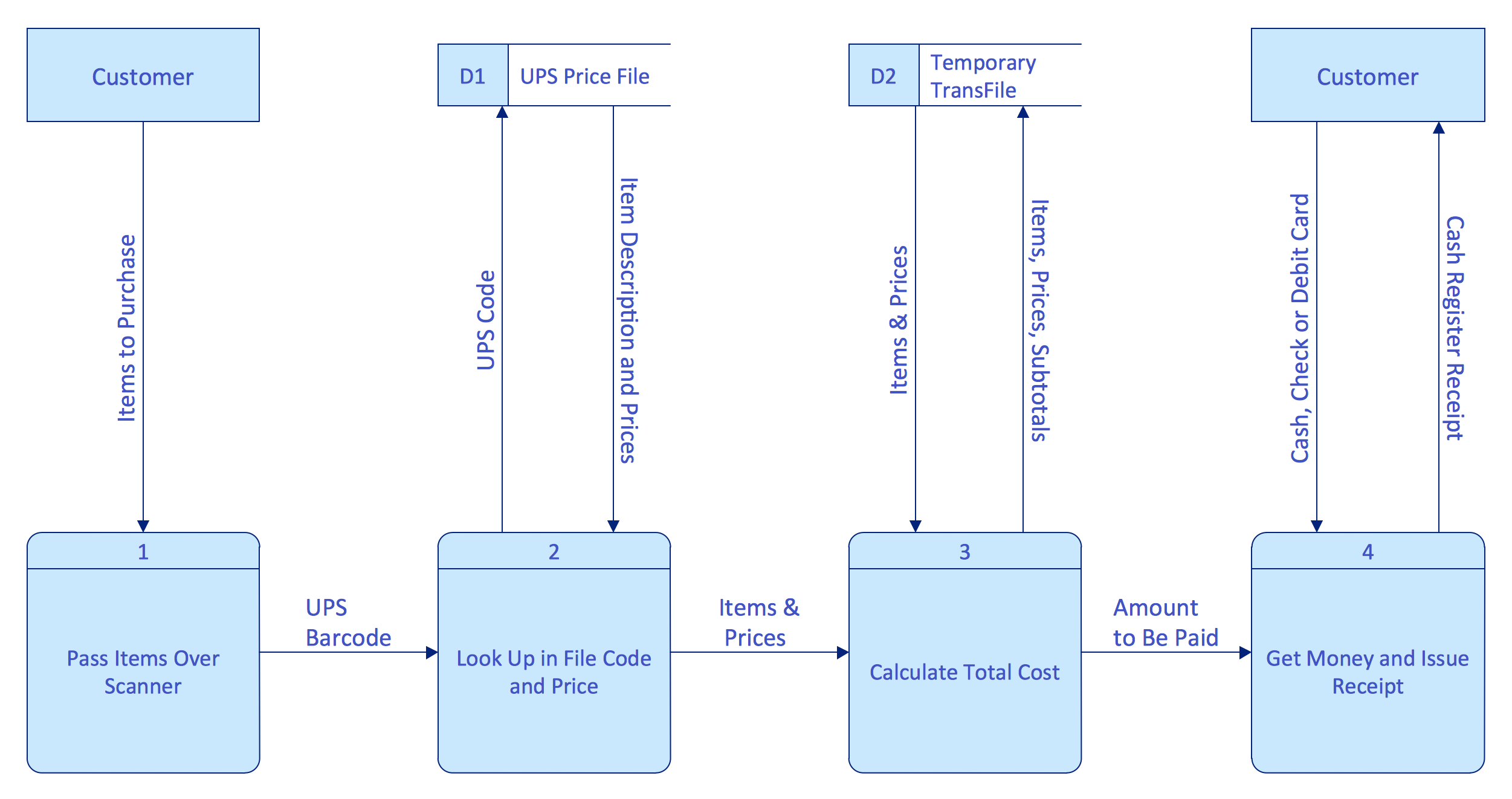 Software diagrams data flow diagram ccuart Image collections