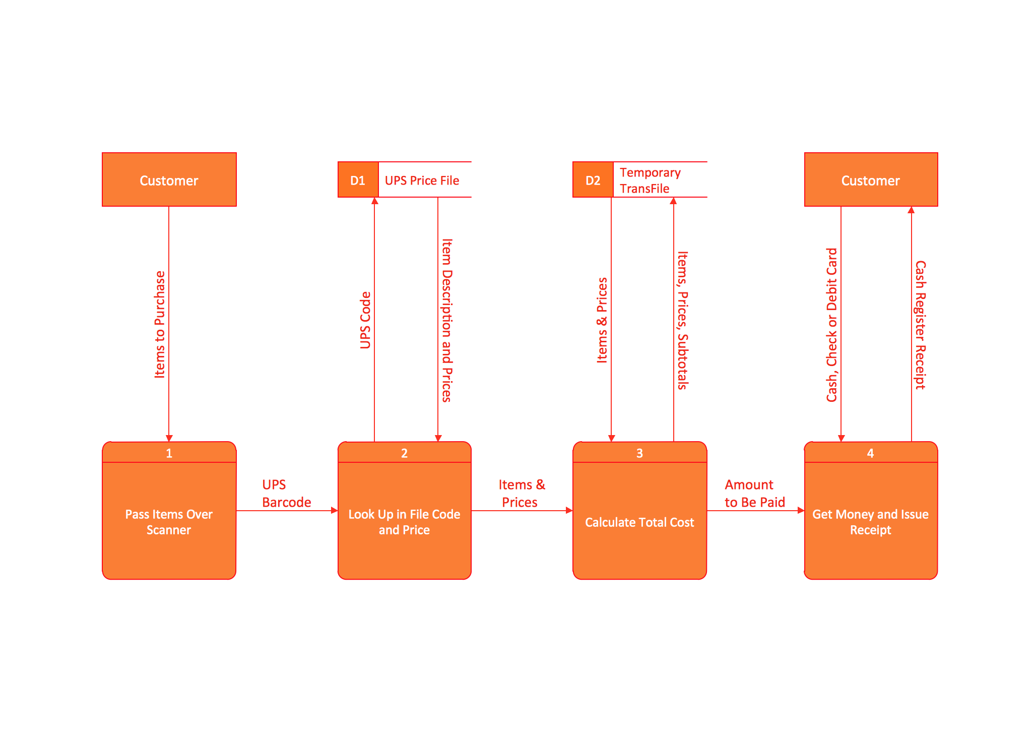 Data Flow Diagram (DFD) *